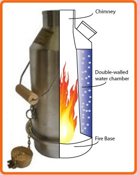 How The Volcano Kettle Works
