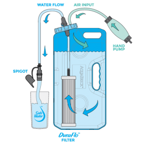 AquaBrick™ Water Filtration/Purifier System - Camping Water Filter REMOVES: Virus, Bacteria, Cryptosporidium - Filters 2,646 ltrs. (10% OFF)