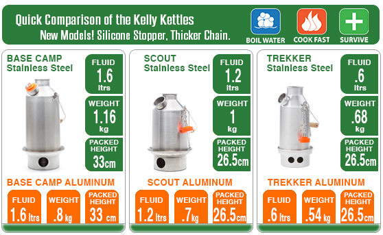 Quick Comparison Chart of Kelly Kettles