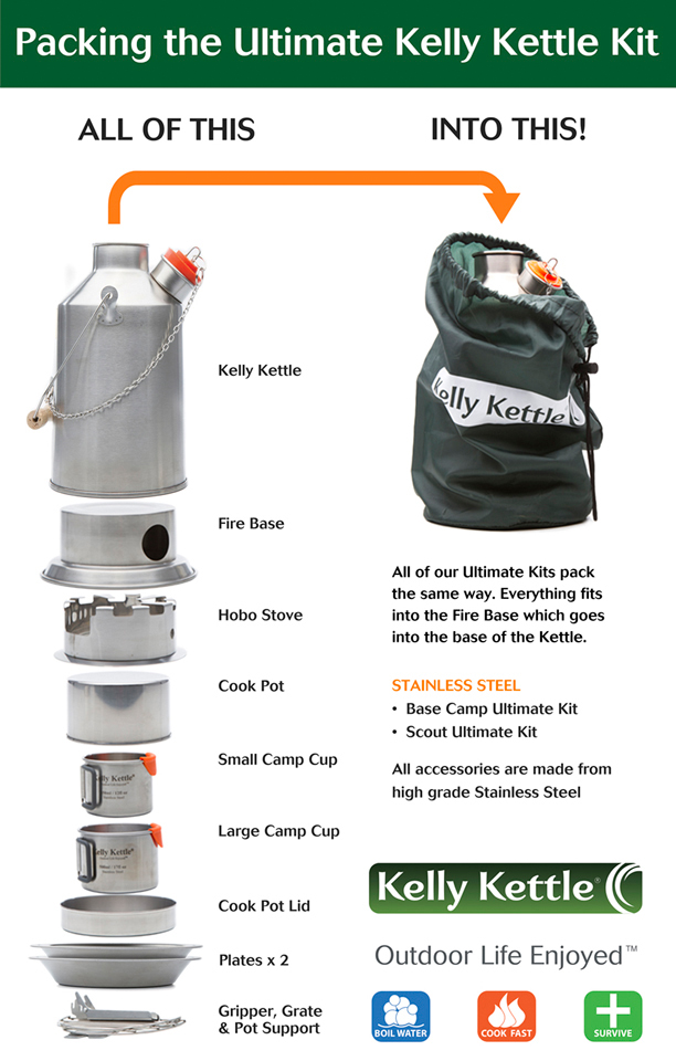 Packing the Ultimate Kelly Kettle Kit